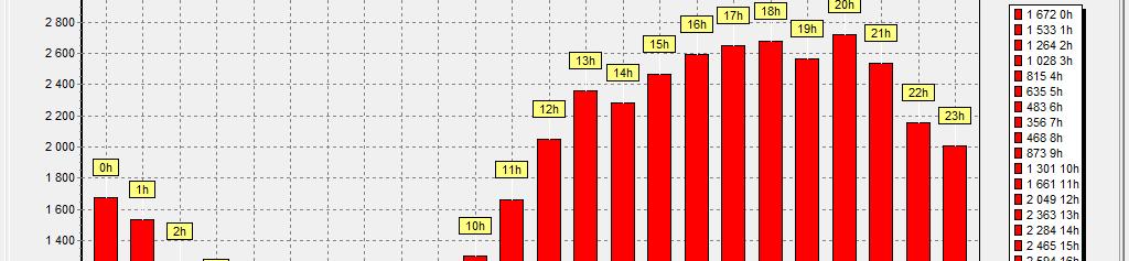 Client visits hours statistics